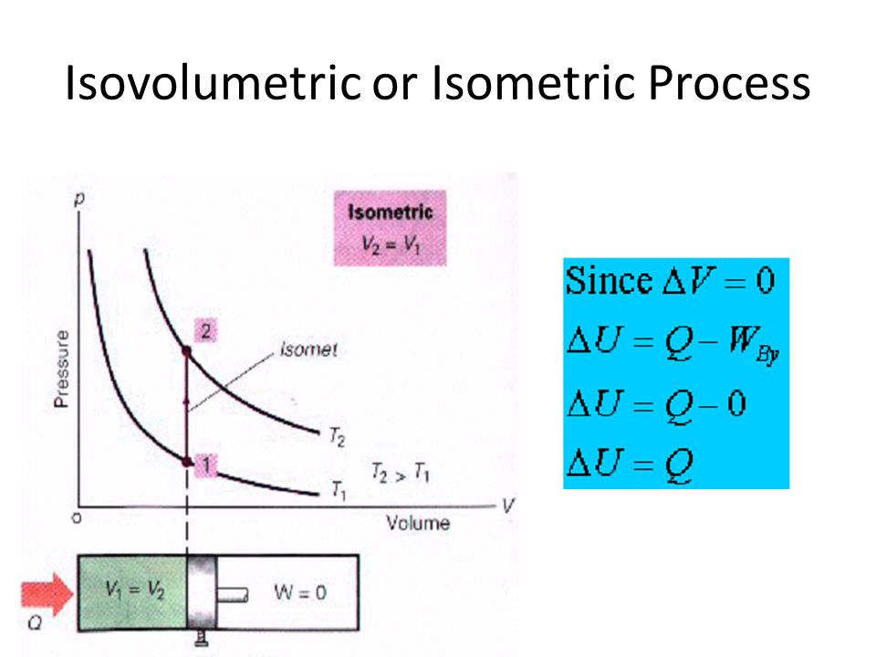 Isovolumetric or Isometric Process