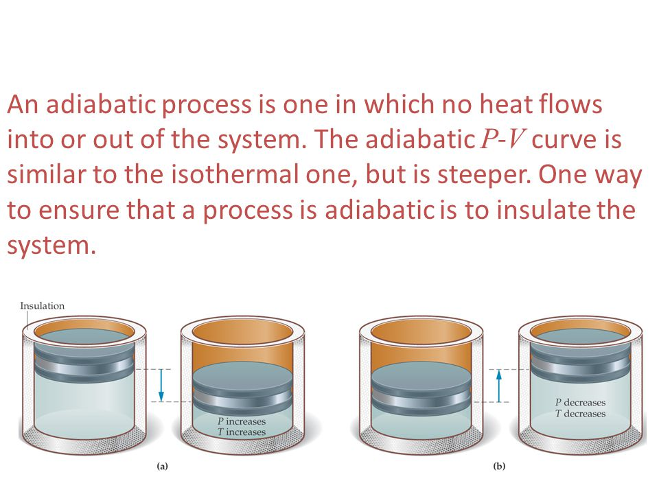 An adiabatic process is one in which no heat flows into or out of the system.