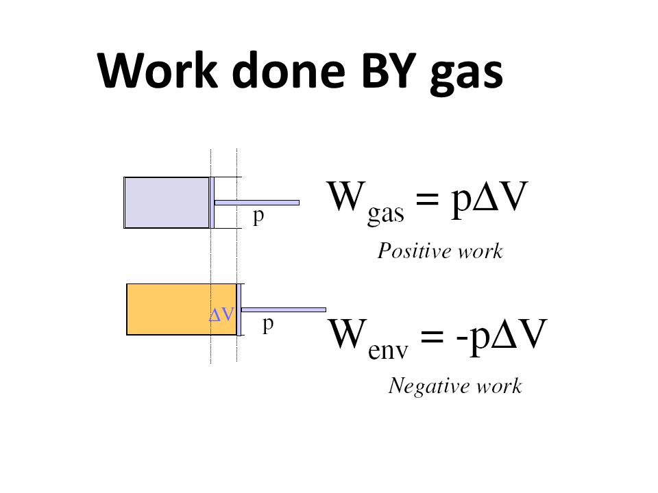 Work done BY gas