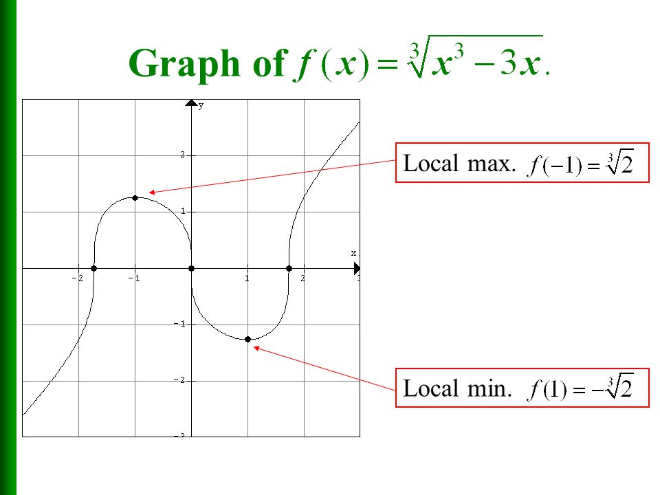how to find local max and min from a function
