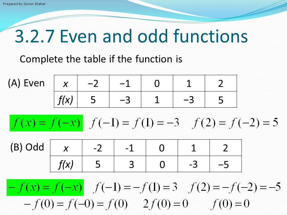 Properties of a function s graph ppt video online download for Table th odd