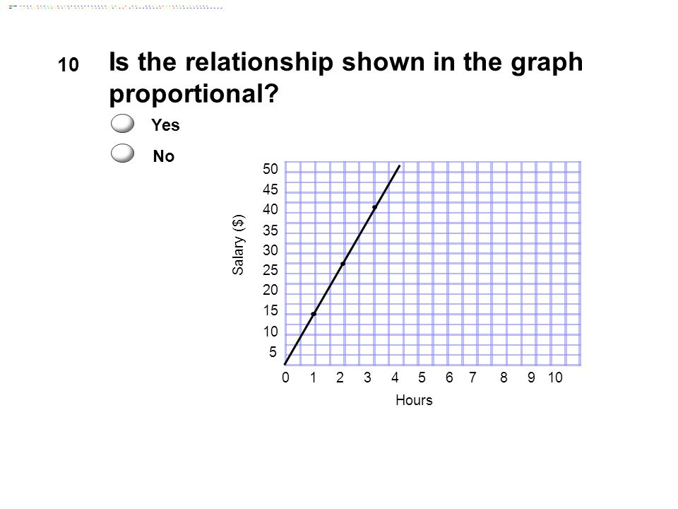 proportional relationship graph examples to find