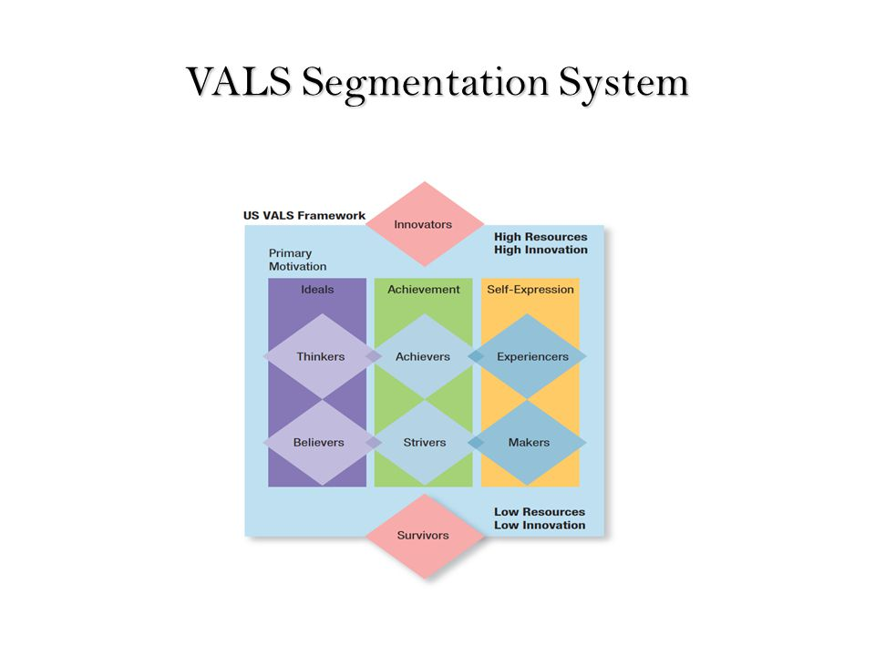 vals as a method of market segmentation This is another way to segment the market using i want you to complete a vals survey and then another method of segmentation that mark.