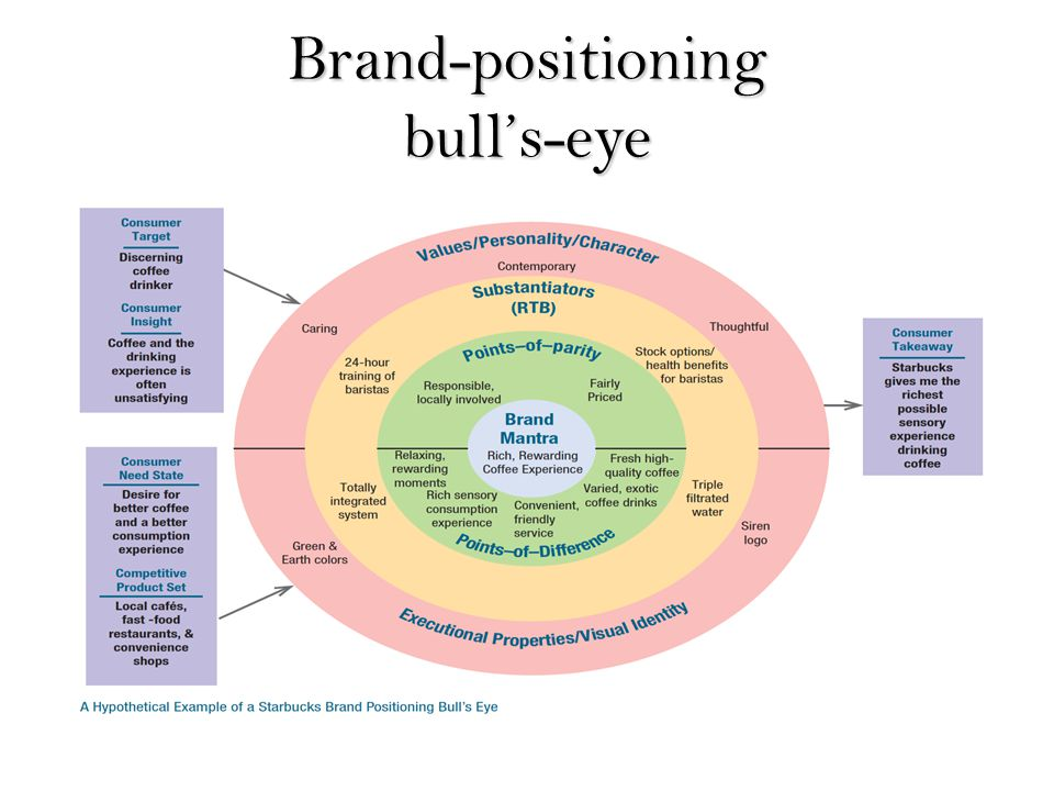 segmentation targeting and positioning of perfumes