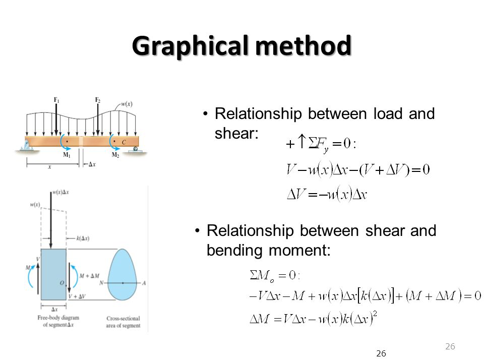 Bending Shear and Moment Diagram, Graphical method to ...