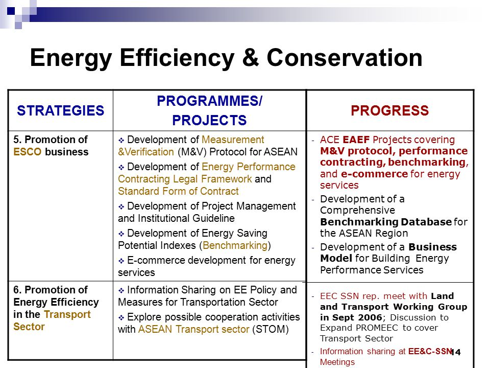Update on energy efficiency ee c activities of ace asean for Energy conservation facts