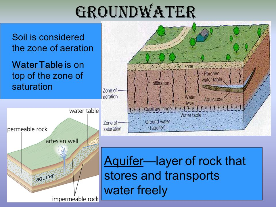 Earth science sol review ppt download for Why the soil forms layers in water