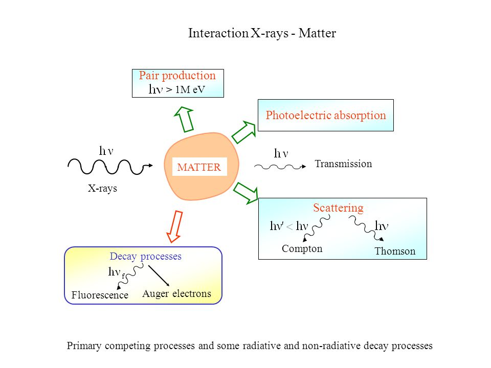 Interaction X-rays - Matter