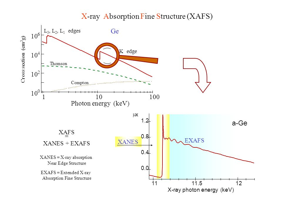 X-ray Absorption Fine Structure (XAFS)