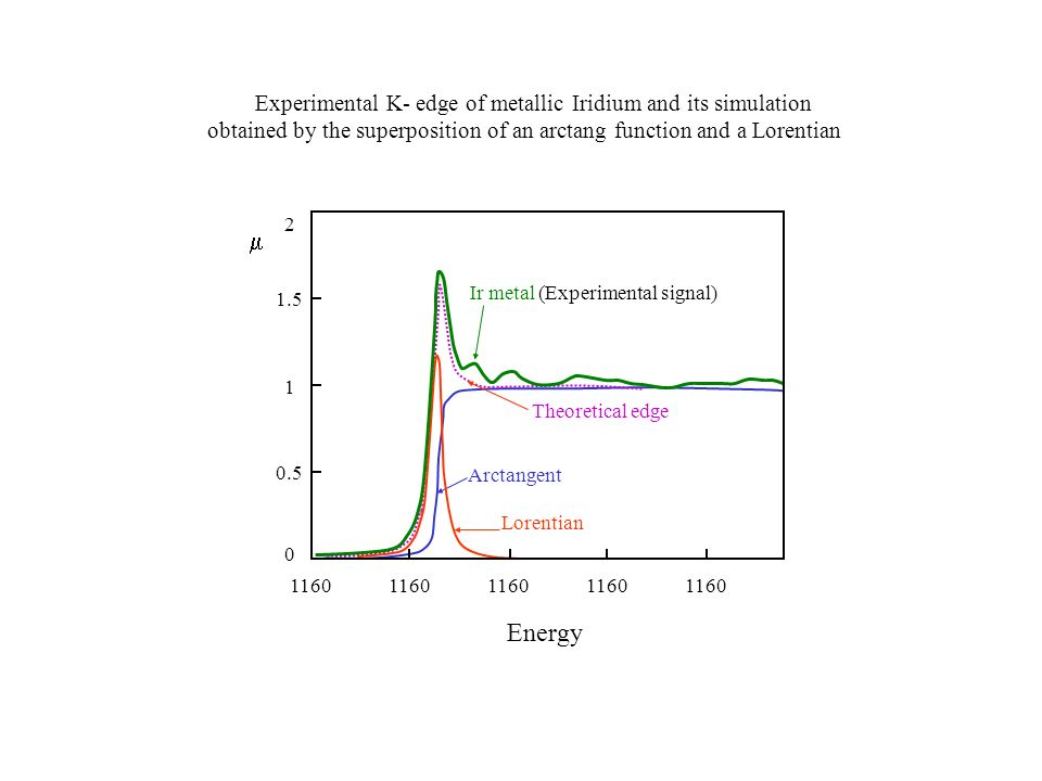 m Energy Experimental K- edge of metallic Iridium and its simulation