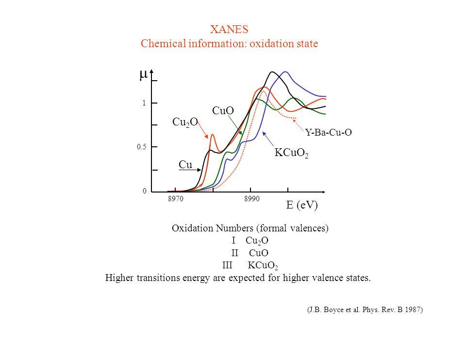 m XANES Chemical information: oxidation state CuO Cu2O KCuO2 Cu E (eV)