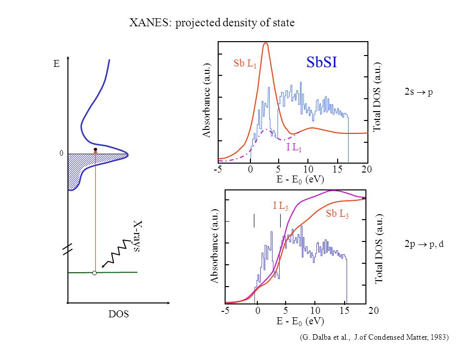 SbSI XANES: projected density of state X-rays Sb L1 I L1