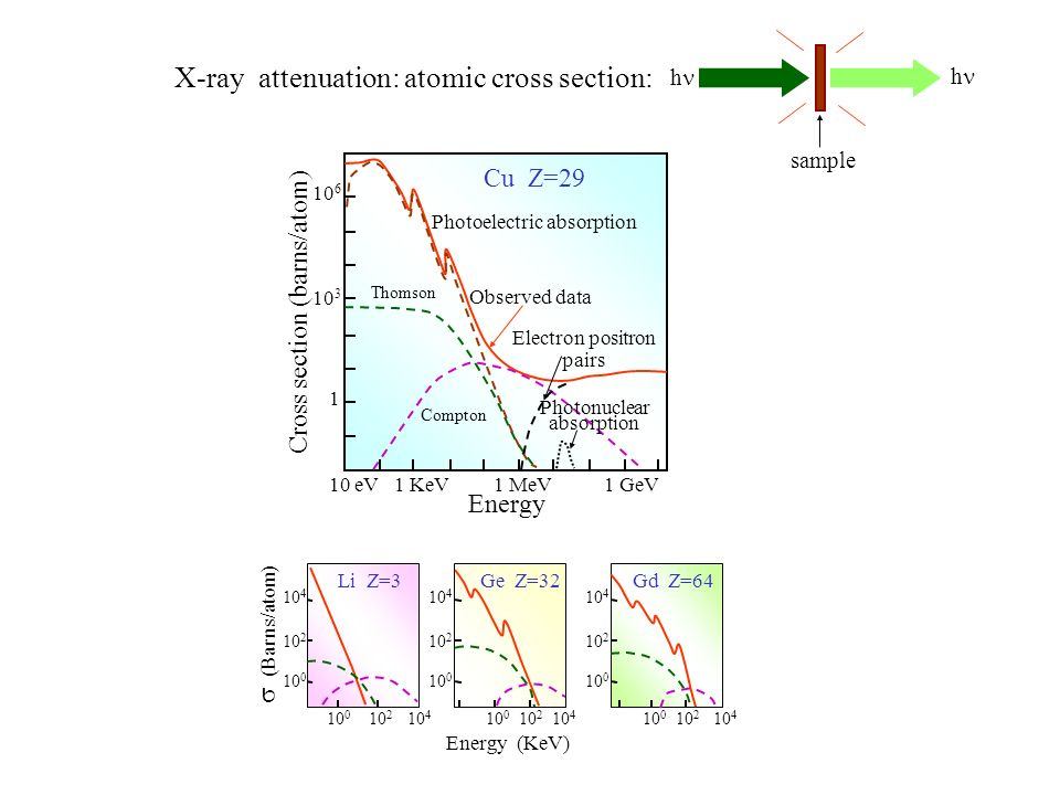 X-ray attenuation: atomic cross section: