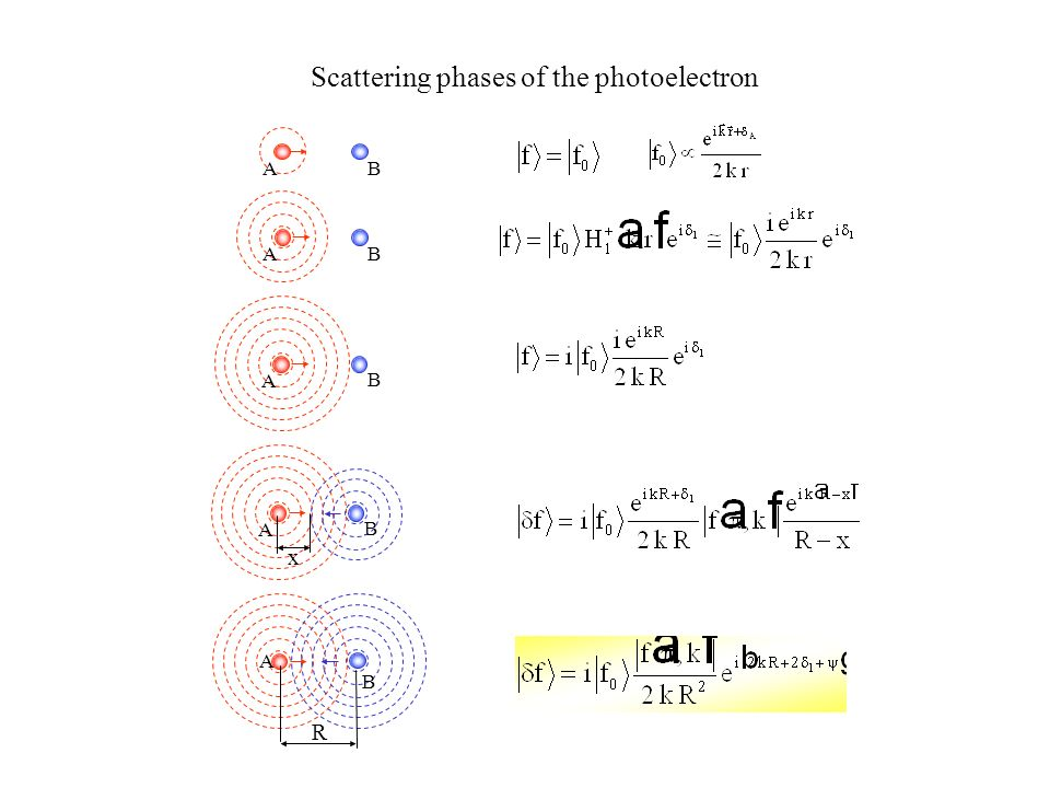 Scattering phases of the photoelectron