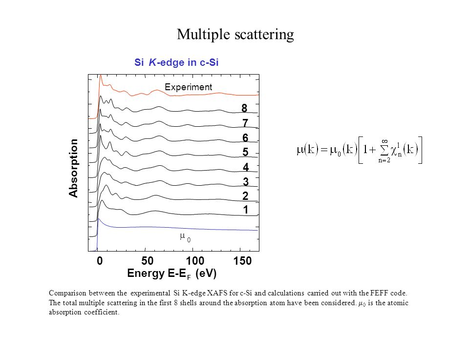 Multiple scattering 8 7 6 5 Absorption 4 3 2 1 50 100 150 Energy E-E