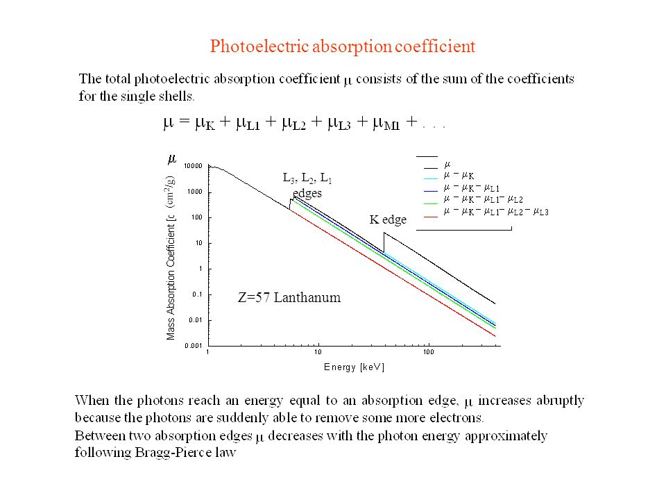 Photoelectric absorption coefficient
