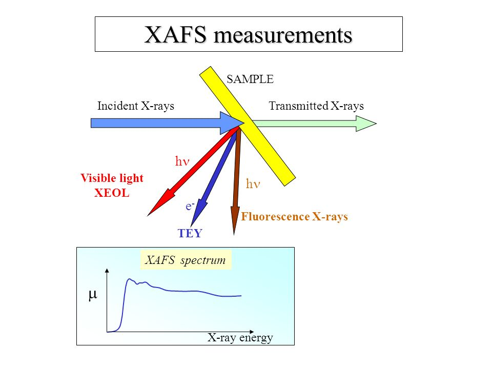 XAFS measurements  h e- Fluorescence X-rays TEY SAMPLE