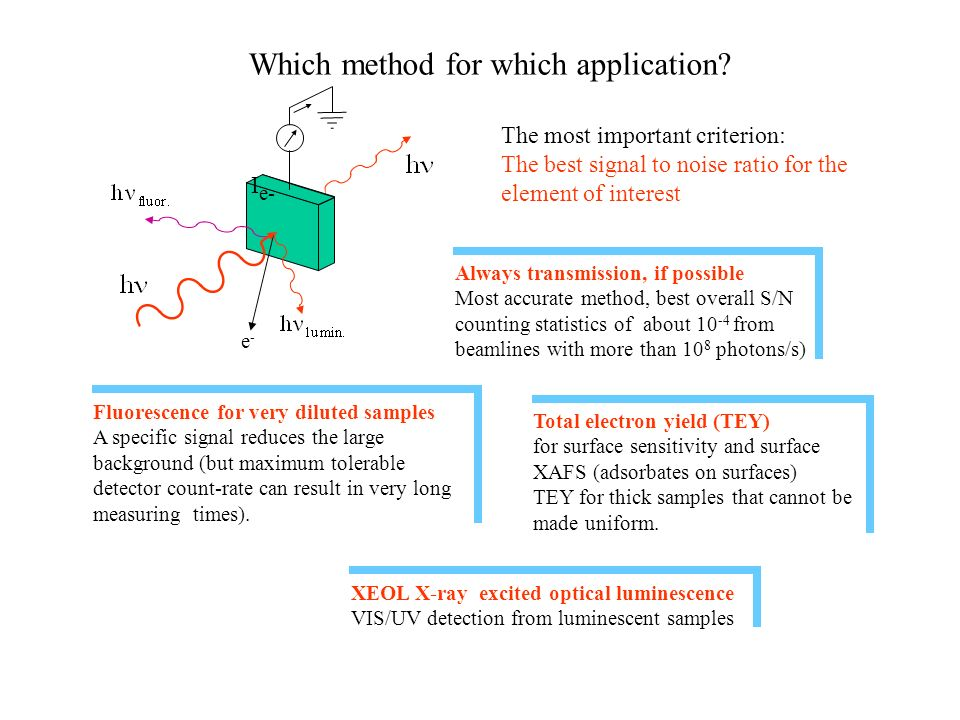Which method for which application