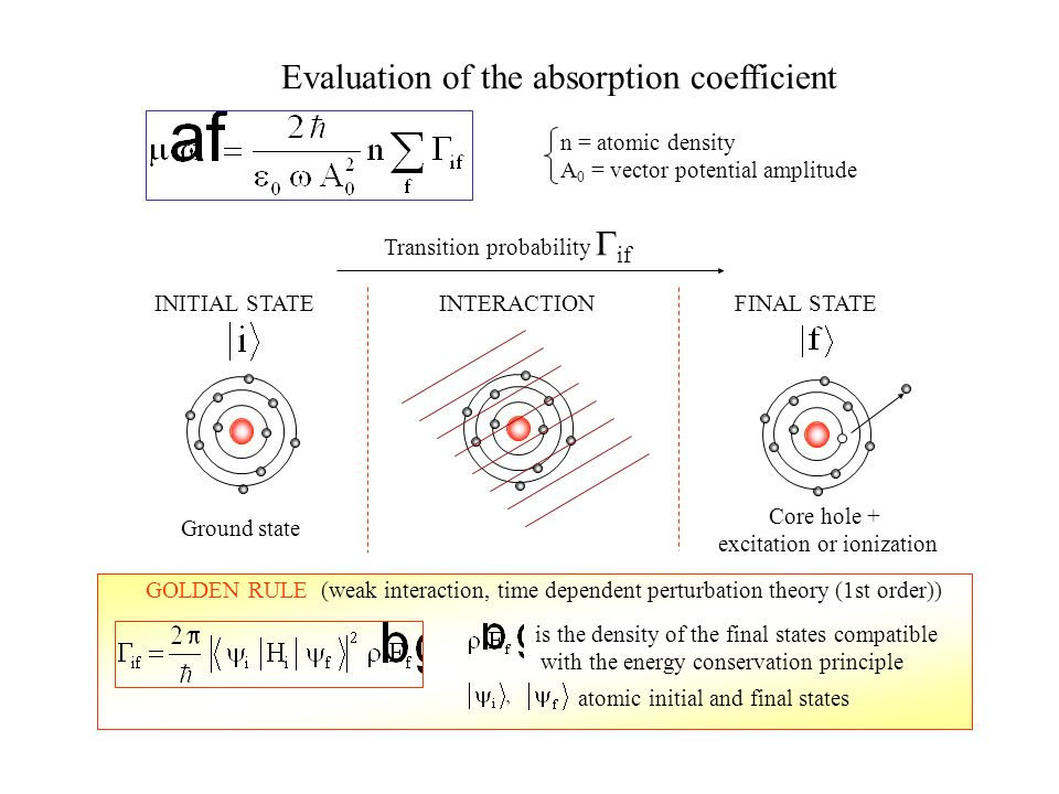 Evaluation of the absorption coefficient
