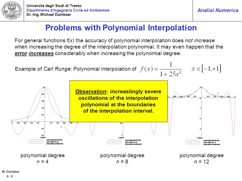 Problems with Polynomial Interpolation