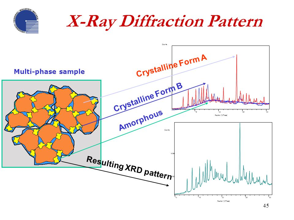 X-Ray Diffraction (XRD) - ppt video online download