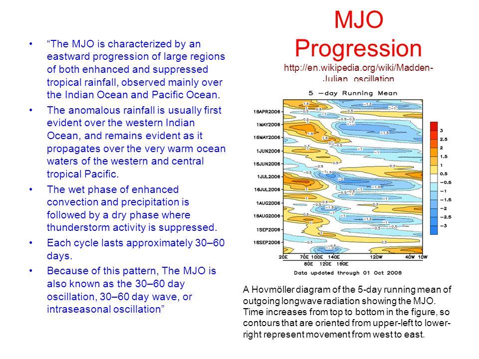 dynamical atmospheric modes  enso  pdo  mjo john rundle Enso Conditions Enso Regions
