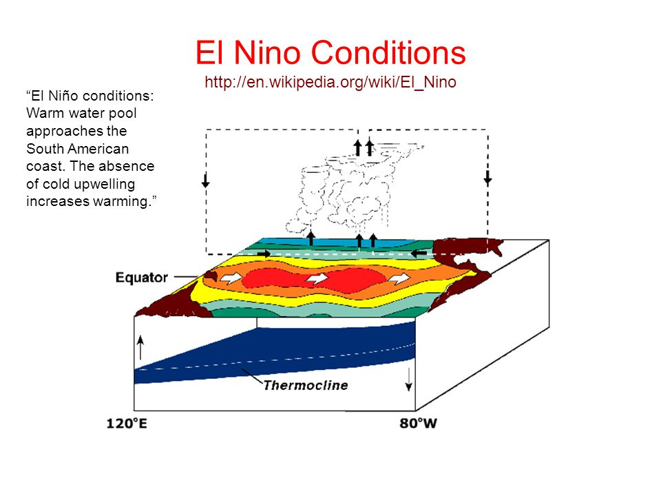 Dynamical atmospheric modes enso pdo mjo john rundle for Http wikipedia org wiki