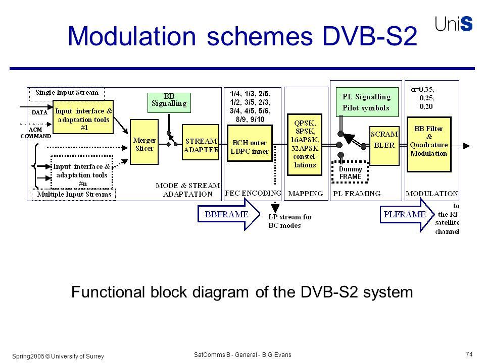 Dvb S Receiver Block Diagram - Wiring Diagram