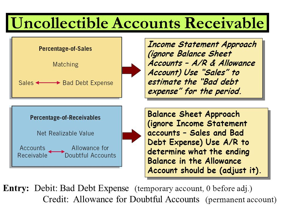 uncollectible accounts For example, the estimate of uncollectible accounts receivable less than 30 days old is 05% and equals $12,500 (ie, $2,5000,000 x 05%.
