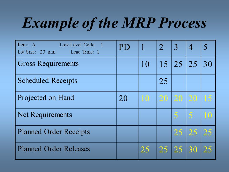 example of the mrp process