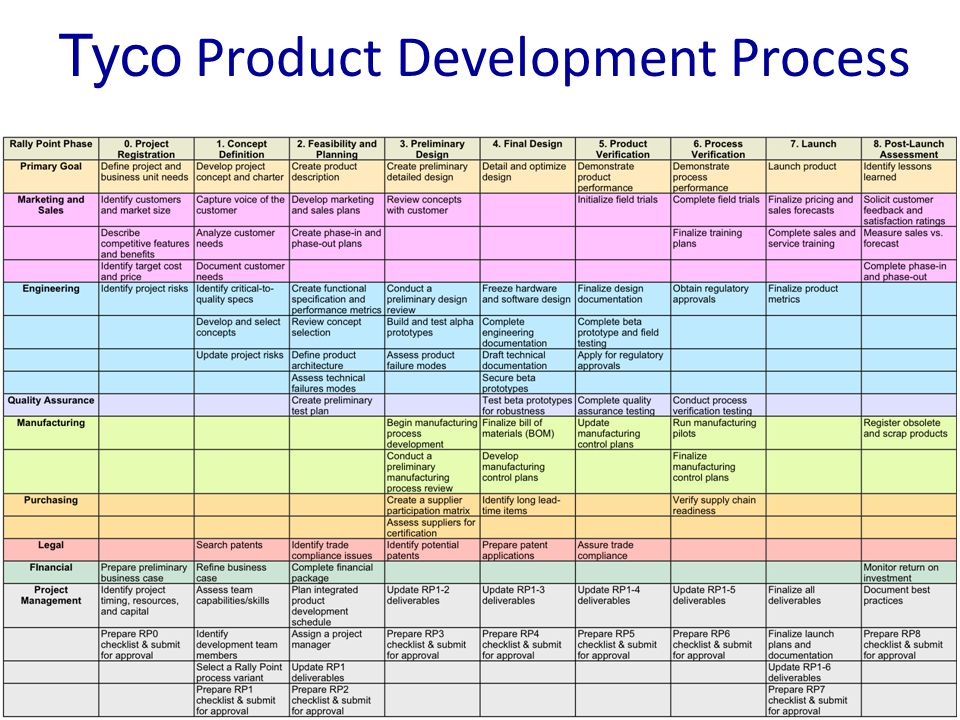 Development processes and organizations ppt download for Product design development