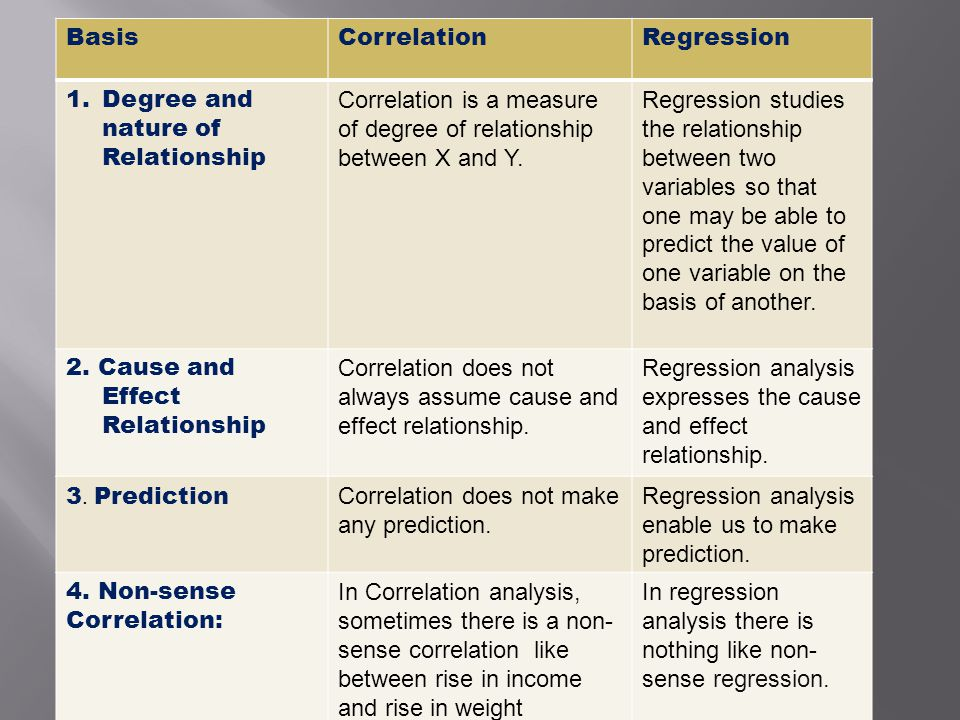relationship between correlation and regression for dummies