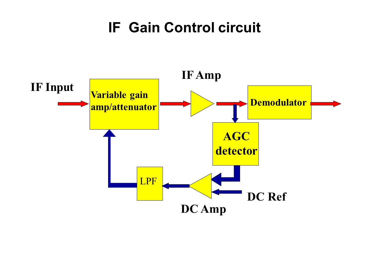 radar receiver pulse radars transmit a burst of energy and