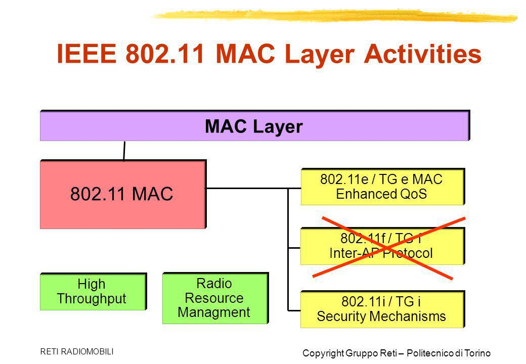 IEEE 802.11 MAC Layer Activities
