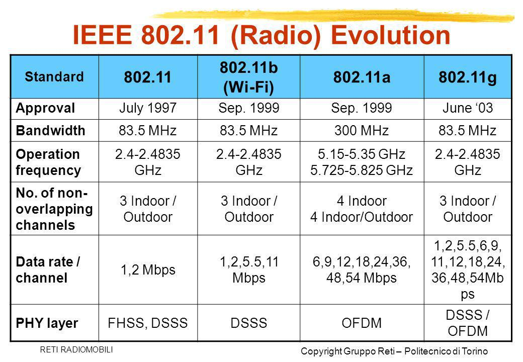 IEEE (Radio) Evolution