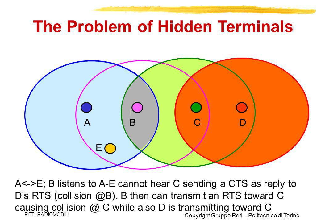 The Problem of Hidden Terminals