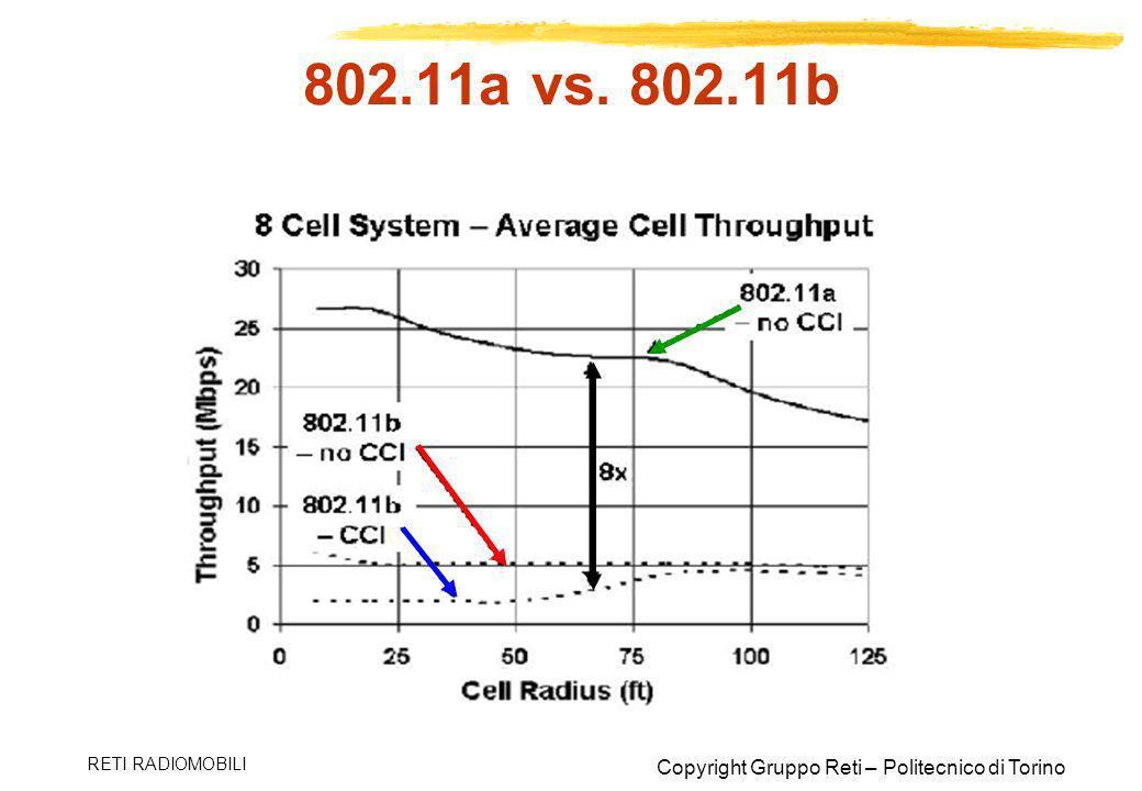 802.11a vs. 802.11b RETI RADIOMOBILI
