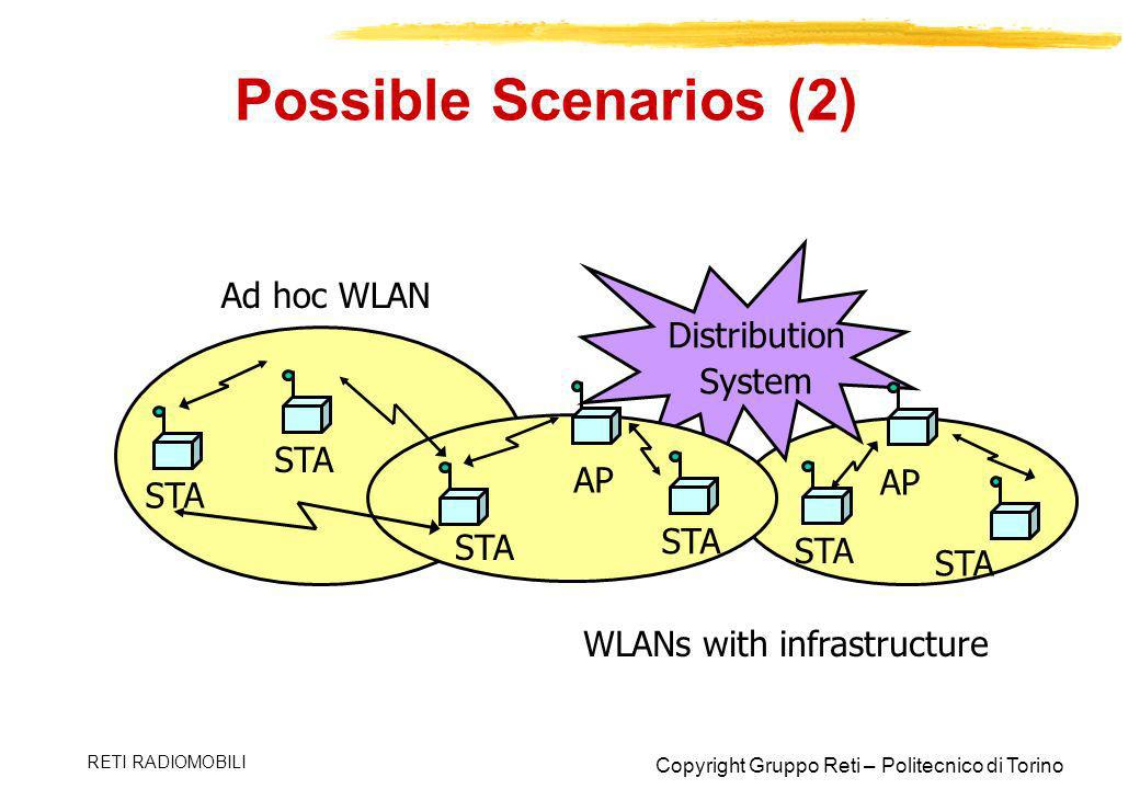Possible Scenarios (2) Ad hoc WLAN Distribution System STA AP AP STA