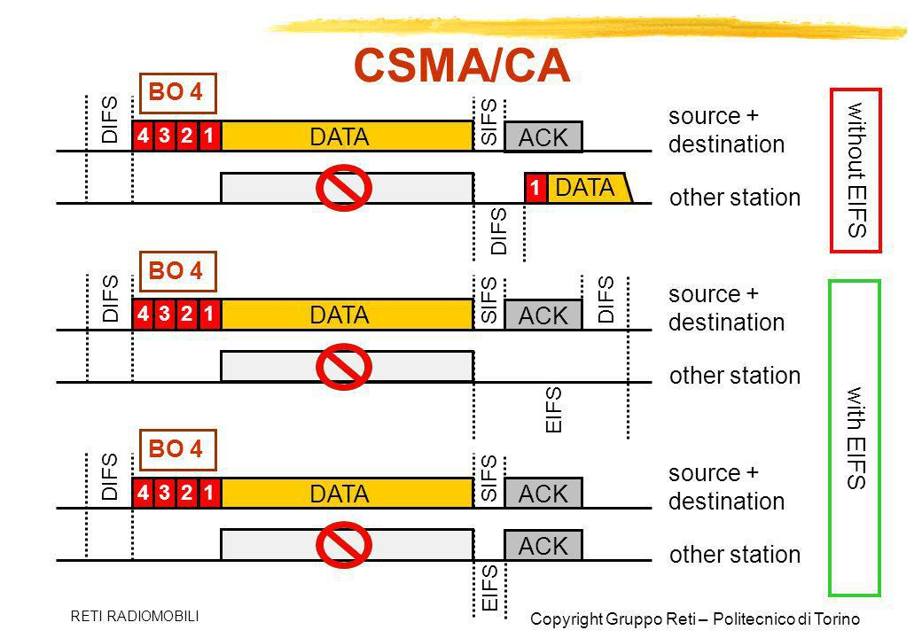 CSMA/CA BO 4 without EIFS source + destination DATA ACK DATA