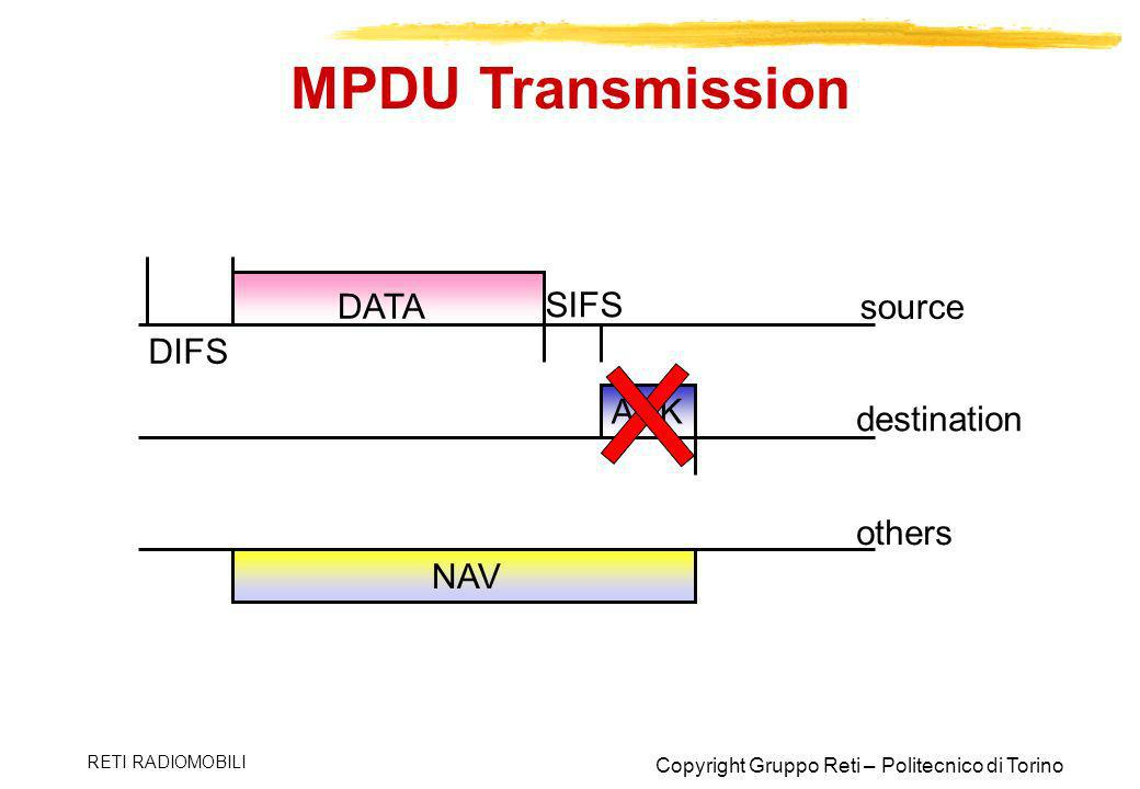 MPDU Transmission DATA SIFS source DIFS ACK destination others NAV
