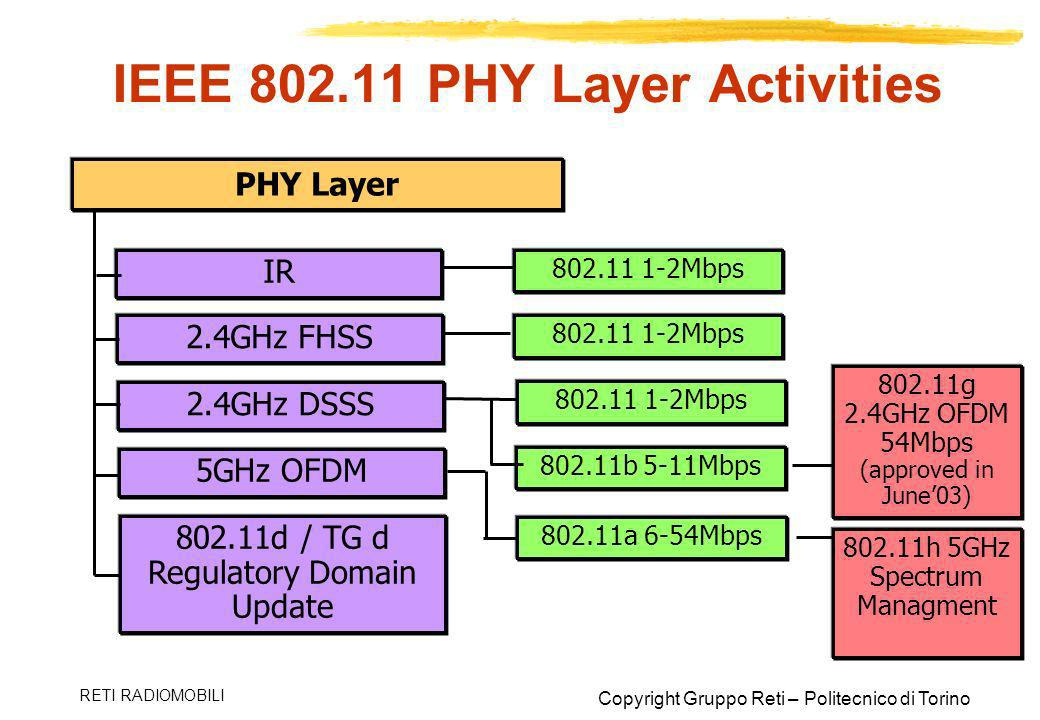 IEEE PHY Layer Activities