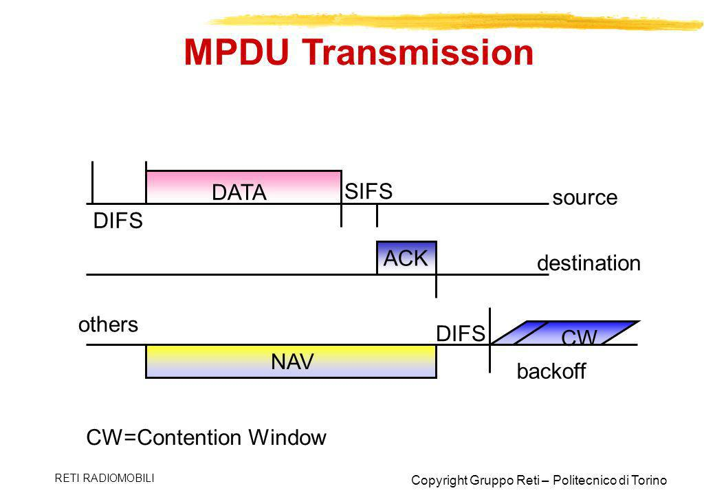 MPDU Transmission DATA SIFS source DIFS ACK destination others DIFS CW