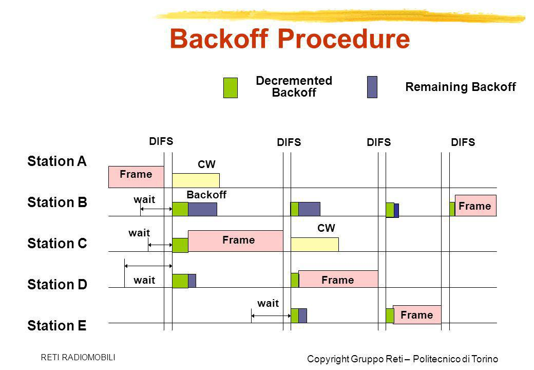 Backoff Procedure Station A Station B Station C Station D Station E