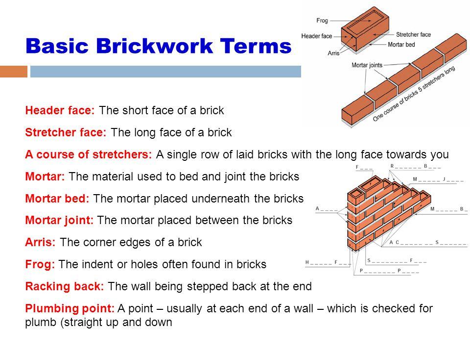 Basic Brickwork Terms Header Face The Short Of A Brick