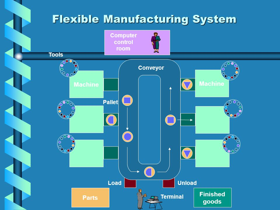 a history of flexible manufacturing systems A flexible manufacturing system is one that can be changed or adapted rapidly to manufacture different products or components at different volumes of.