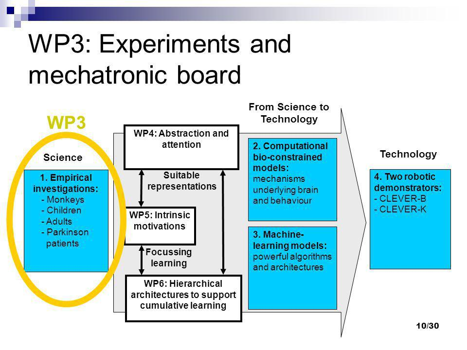 WP3: Experiments and mechatronic board