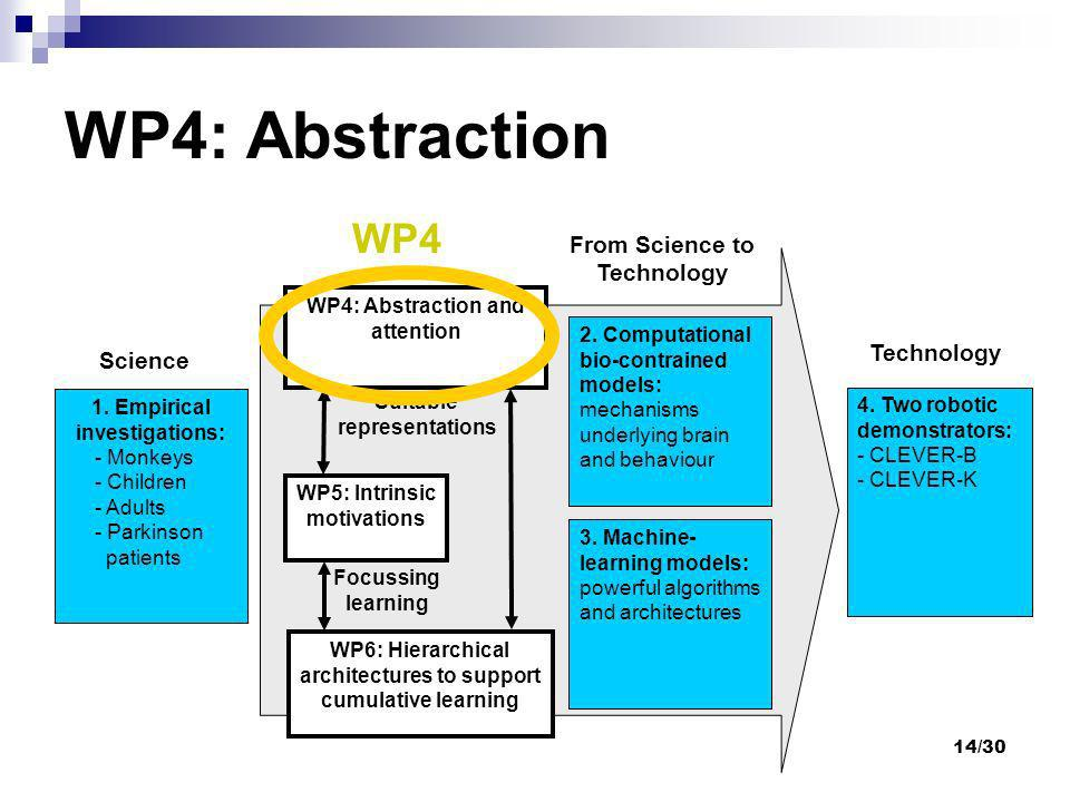 WP4: Abstraction WP4 From Science to Technology Technology Science