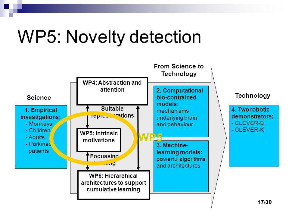 WP5: Novelty detection WP5 From Science to Technology Technology