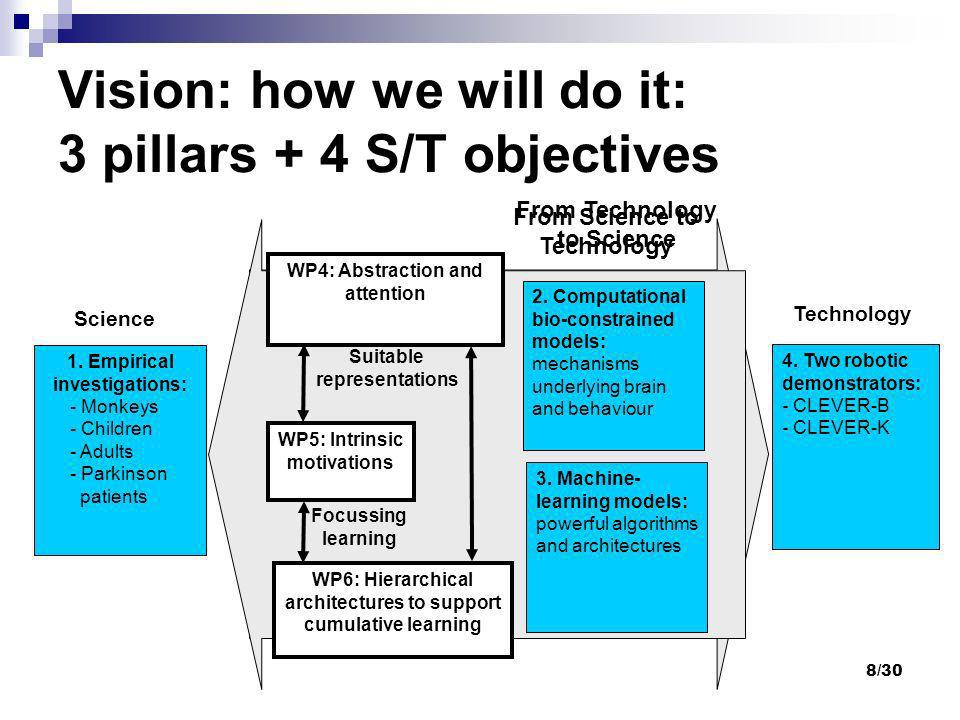 Vision: how we will do it: 3 pillars + 4 S/T objectives