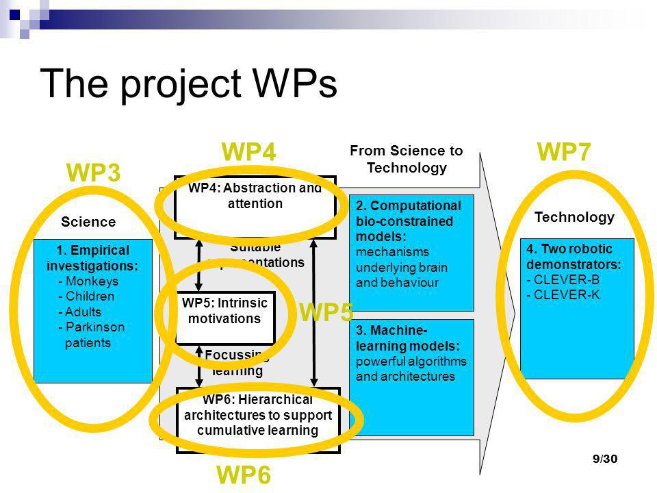 The project WPs WP4 WP7 WP3 WP5 WP6 From Science to Technology